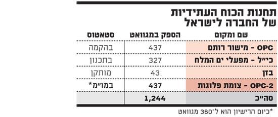 תחנות הכוח העתידיות של החברה לישראל